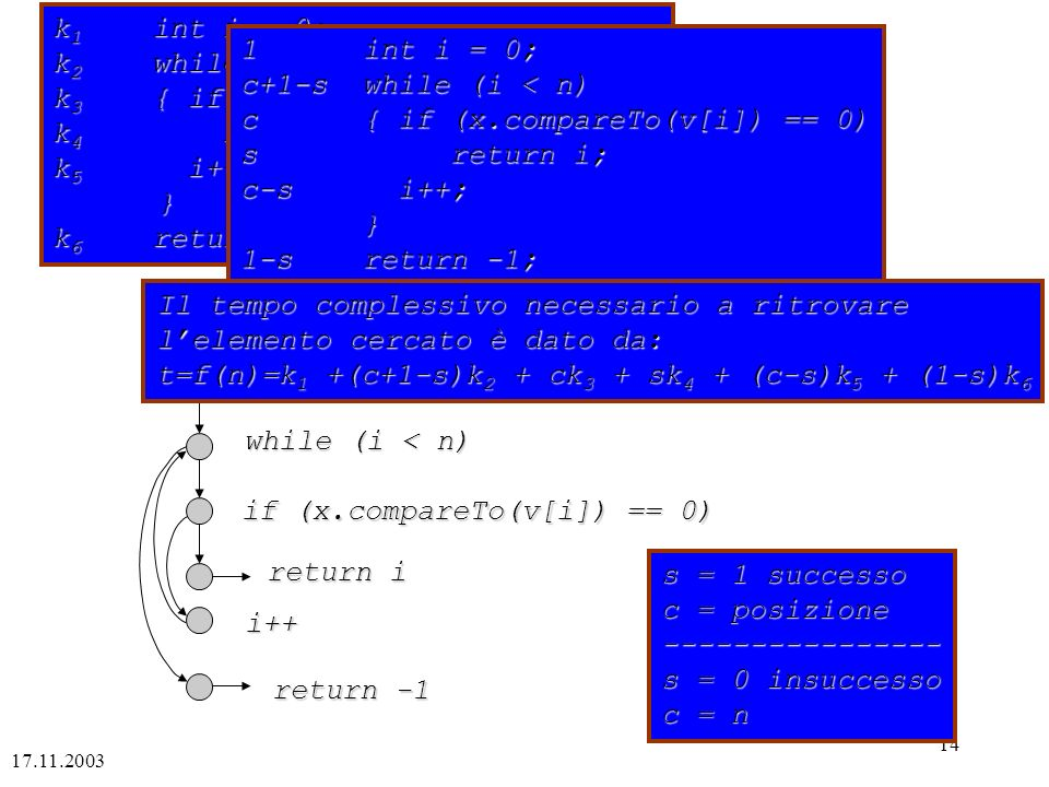 k3 { if (x.compareTo(v[i]) == 0) k4 return i; k5 i++; } k6 return -1;